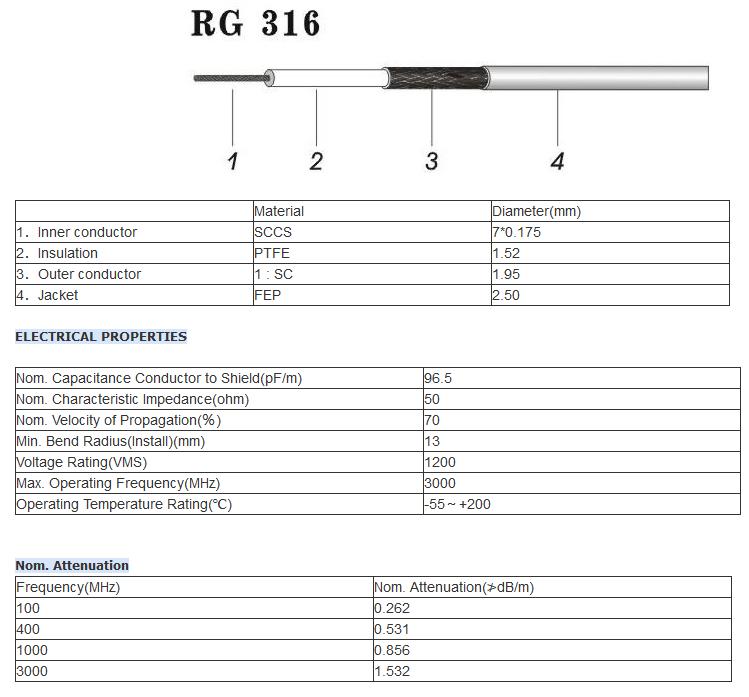 datasheet RG316