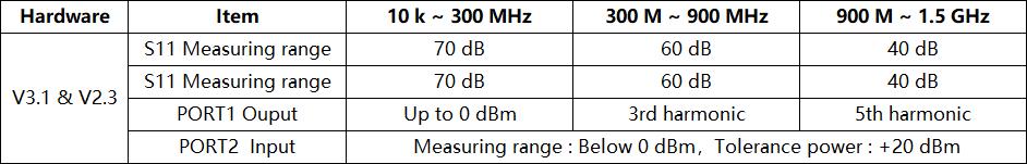 mesures S11